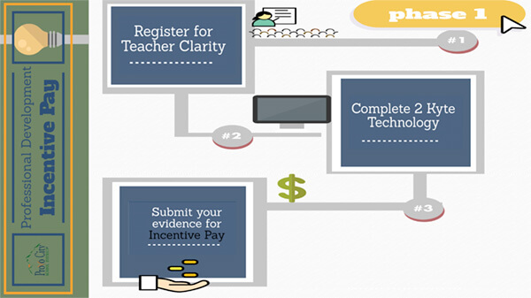 Teacher clarity phase 1-2 image